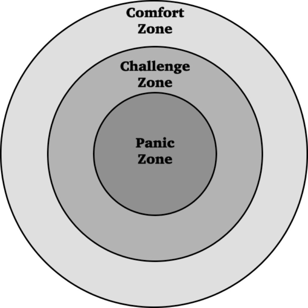 Comfort Challenge Panic zones
